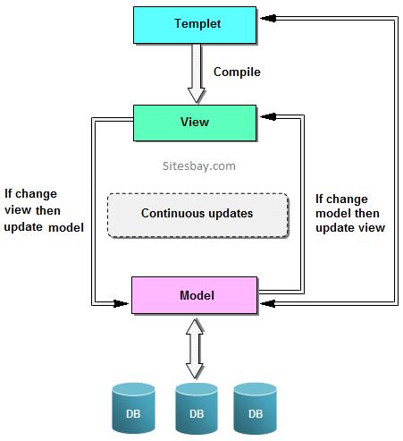 Angularjs mvc architecture angularjs tutorial mvc architecture ccuart Image collections
