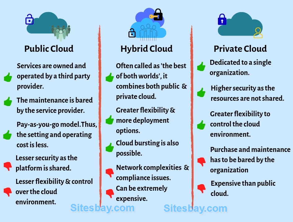 difference between public cloud and private cloud computing