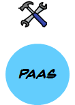 paas cloud computing service model