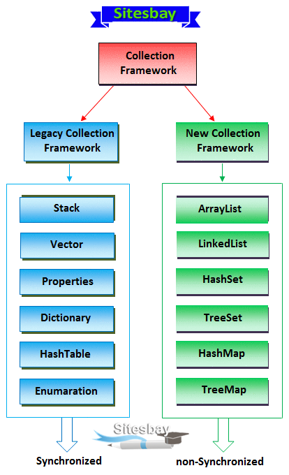 collection framework
