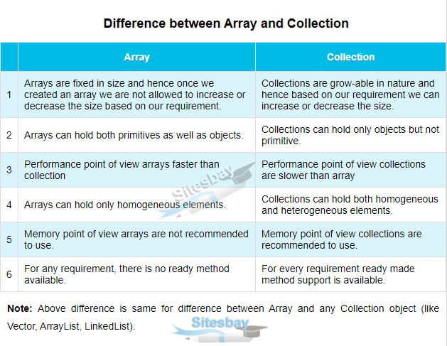 difference between array and collection framework
