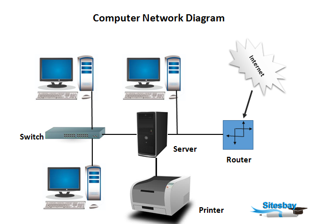computer networking tutorial