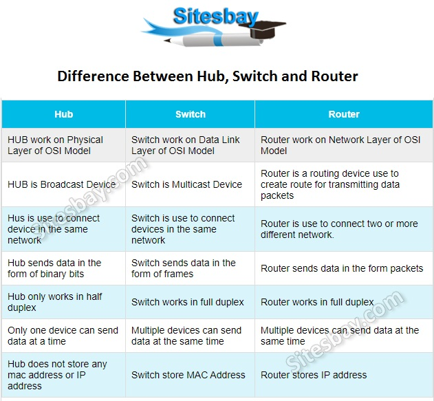 Difference Between switch router and hub