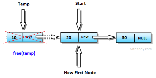 delete first node from linked list in c++