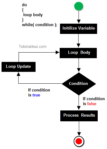conditional statement strategies for code obfuscation Ran across some code that used this, which led me to wonder  logical comparison as conditional statement  browse other questions tagged c++ obfuscation or ask .