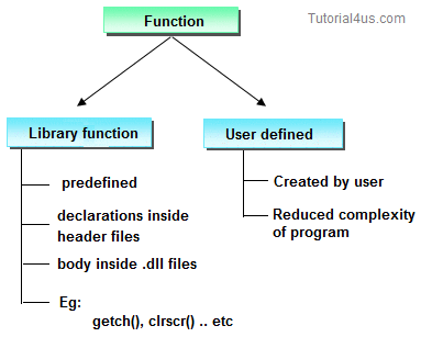 types of function in c++