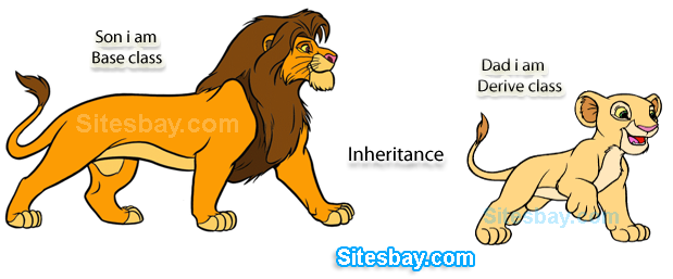 Inheritance: Real Life Example Of Inheritance In C