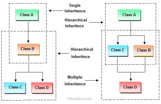 Inheritance in C++ | Real Life Example of Inheritance in C++