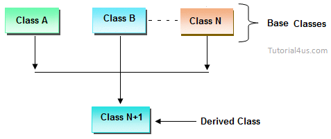 java how to use a method from another class