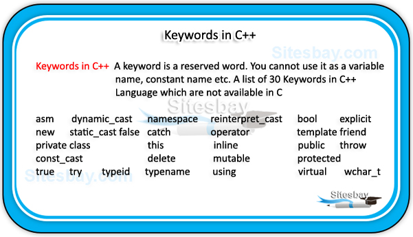 keywords in c++