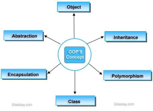 oops concept in c++