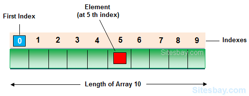 array in c