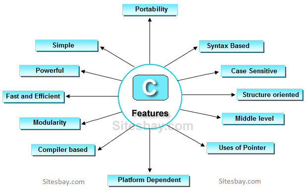 Features of c Compiler for c language