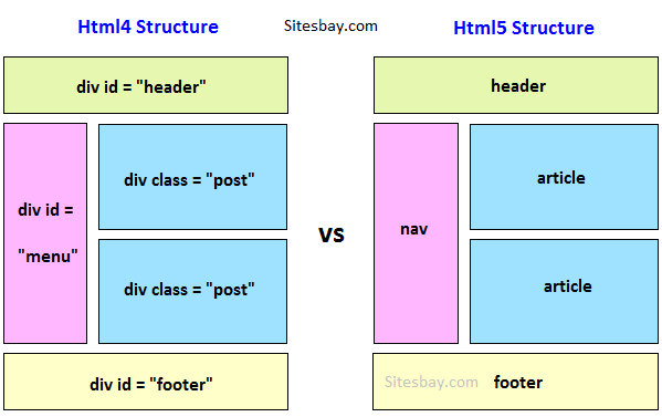 Difference between html and html5 html5 for Div in html5