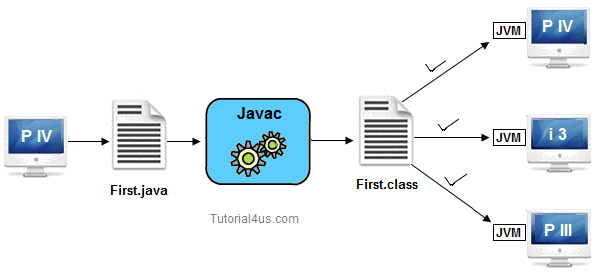 java is architecture neutral