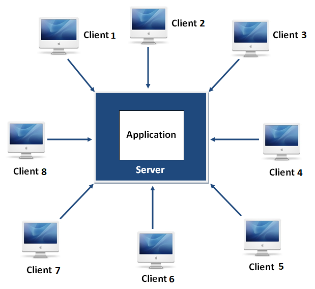 centralized application
