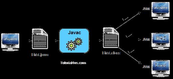 how to run any java program