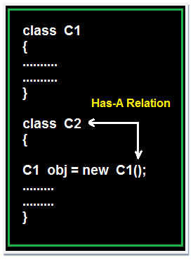Has-A relation