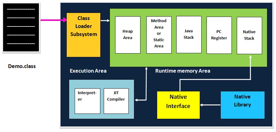 JVM Architecture | Jvm in Java
