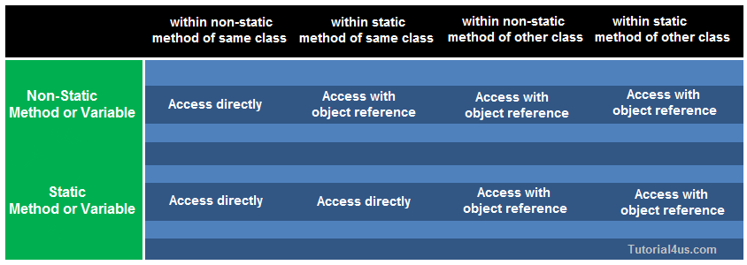 Static and non-Static Method