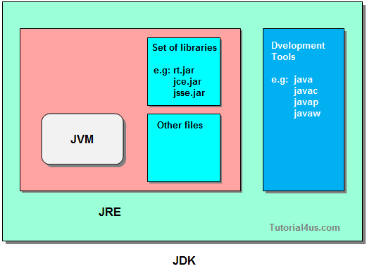 Difference between jdk jvm and jre for Architecture java
