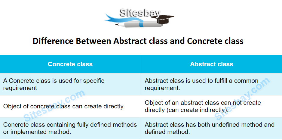 difference between abstract class and concrete-class