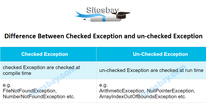 difference between checked and un checked exception in java