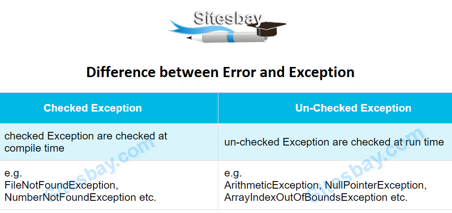 difference between error and exception in java