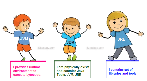 Difference Between JDK, JVM and JRE