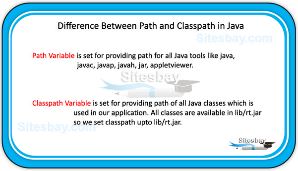 difference between path and classpath in java