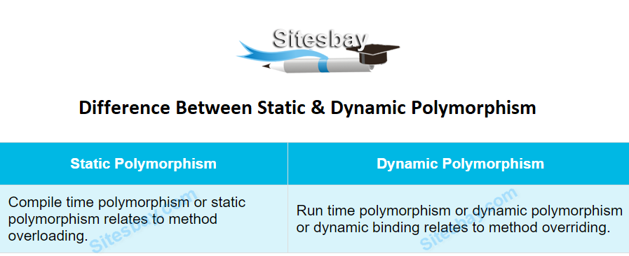 difference between static and dynamic polymorphism in java
