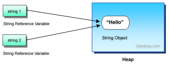 string handling in java