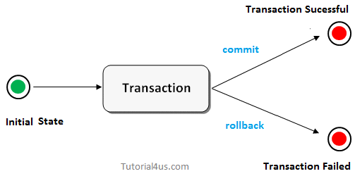 transaction management in jdbc