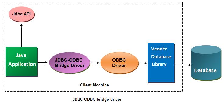 JDBC-ODBC DRIVERS FOR WINDOWS