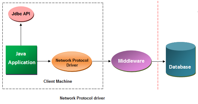 network protocal