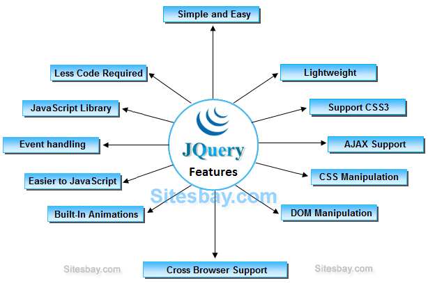 feature of jquery