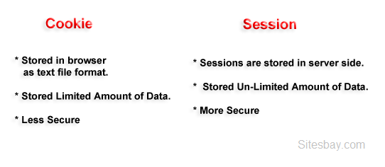Difference between cookies and sessions in php