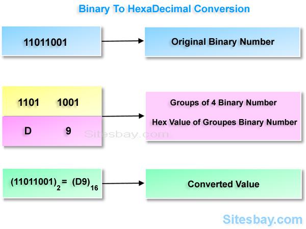 Convert Binary to Hexadecimal in C - C Programs