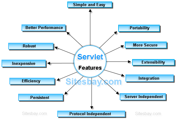 features of servlet