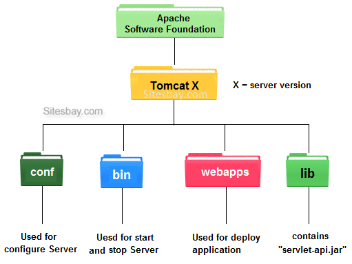 hierarchy of tomcat