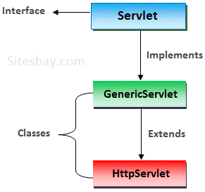 how to create servlet