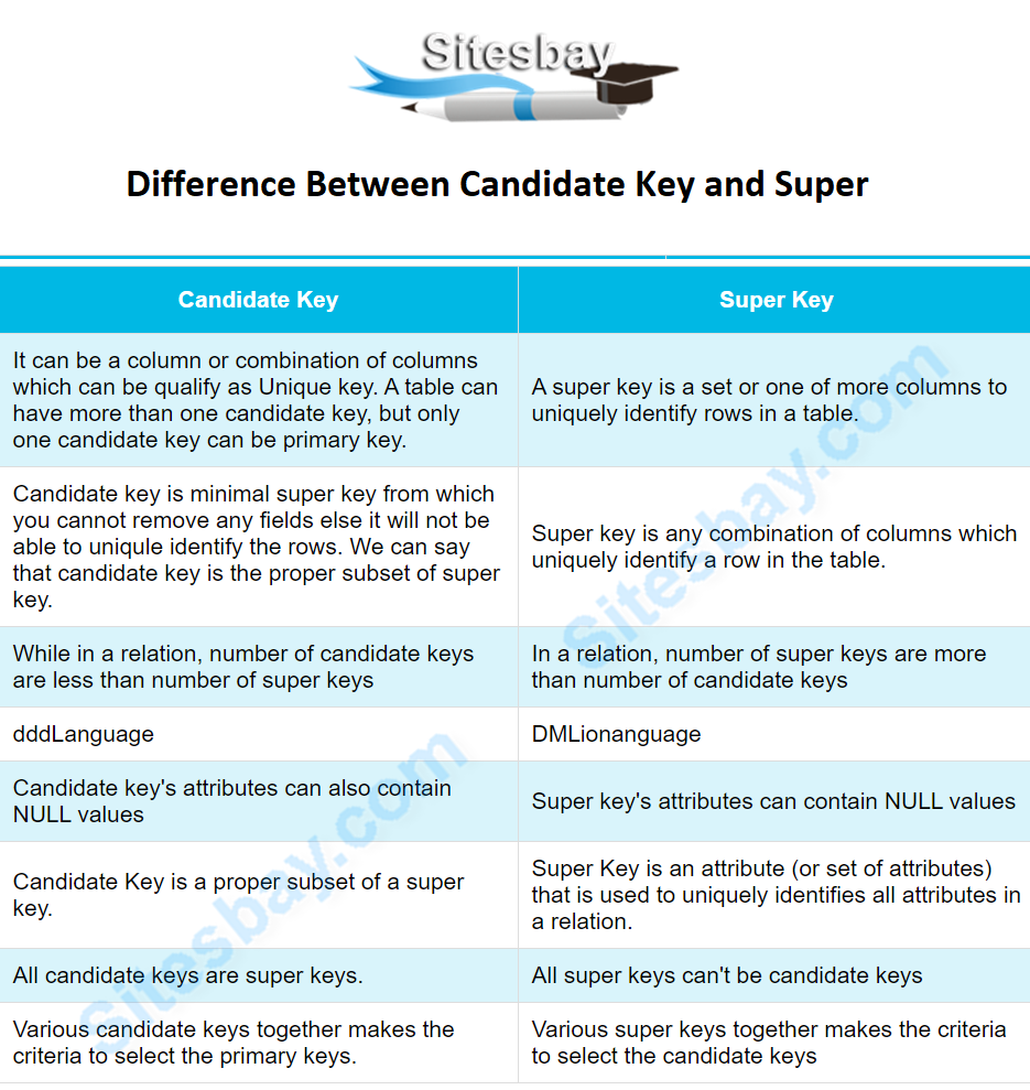difference between super key and condidate key