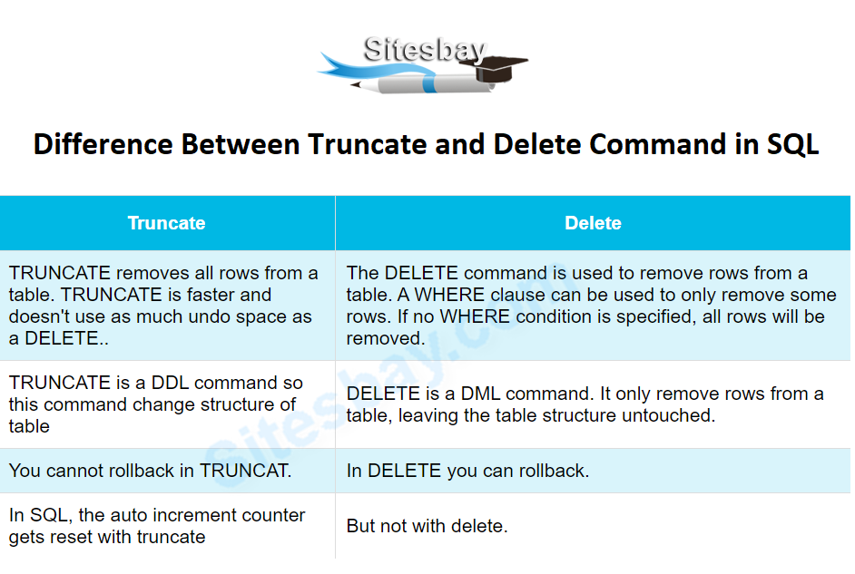 difference between delete and truncate command in sql