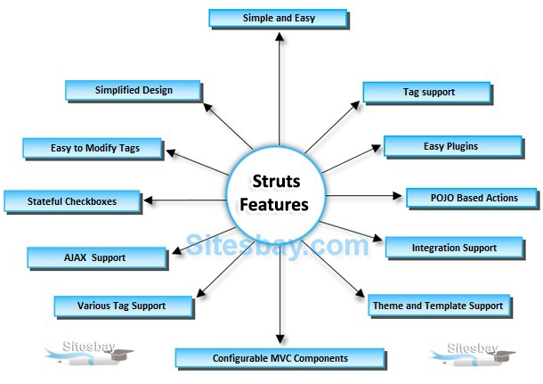 features of struts